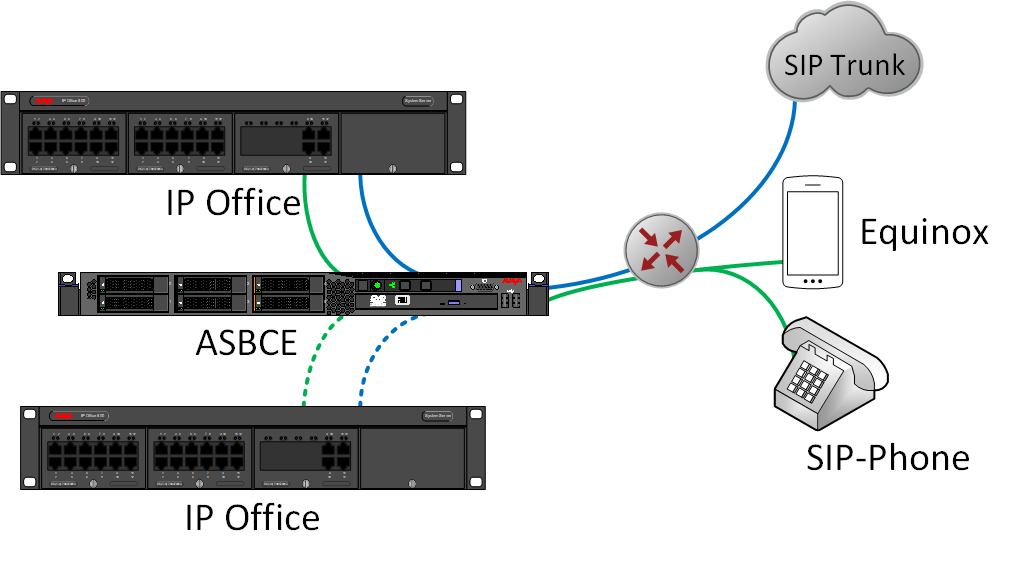 Two IP Offices with SIP trunk and remote users over ASBCE