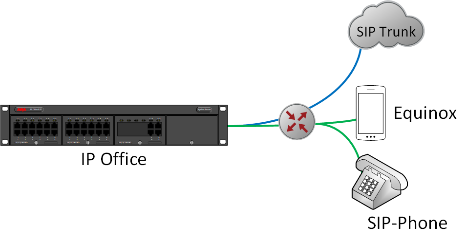 IP Office with SIP trunk and remote users