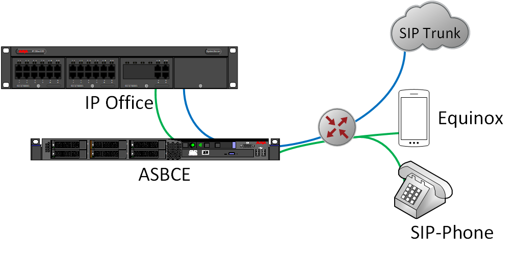 IP Office with SIP Trunk und remote users über ASBCE