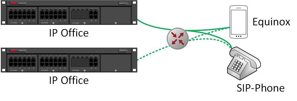 Zwei IP Offices mit remote Teilnehmern